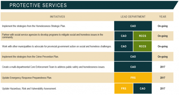 Protective Services Strategic Plan